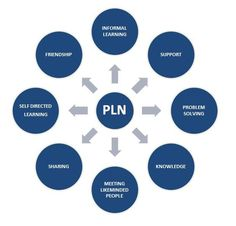 If you dont have a PLN, you don't know what you are missing