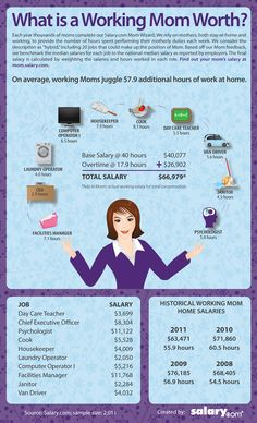 Interestingly, working mom have less laundry, less driving and less counseling to do than stay at home moms. I think I need to become a mom. What is a Working Mom Worth? - Salary.com