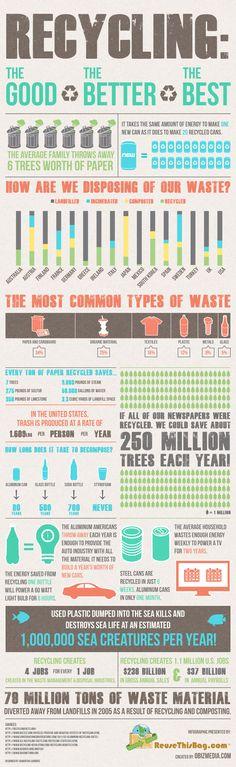 Recycling infographic by Obizmedia.com. Presented by ReuseThisBag.com