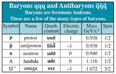 Baryons Table  (credit: Contemporary Physics Education Project)