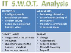 swot matrix and space matrix for hp Read through this example swot analysis and type your responses to build a swot analysis for your business.