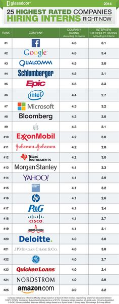 What Are The Highest Rated Companies Hiring Interns Now?