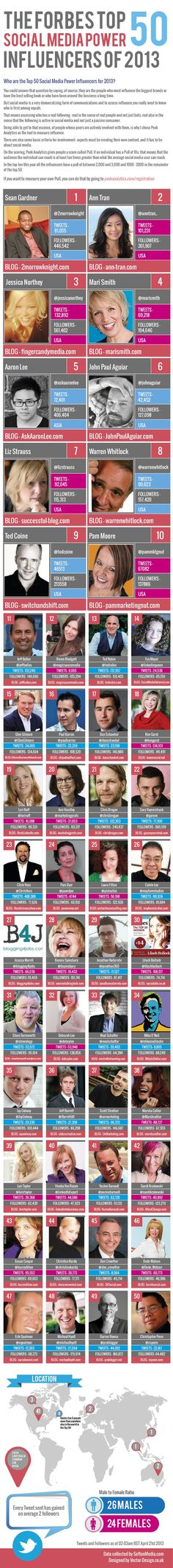 The Forbes Top 50 Social Media Influencer