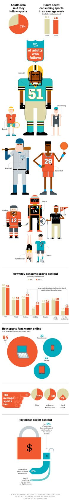 Sports Fans Slowly Move From TV to the Internet But only 9% pay for what they see