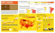 Food insecurity infographic!