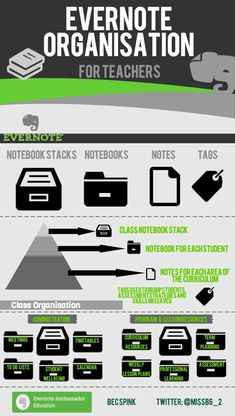 Evernote Organization for Teachers