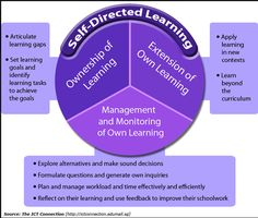 The Basics of Self-Directed Learning for Teachers ~ Educational Technology and Mobile Learning
