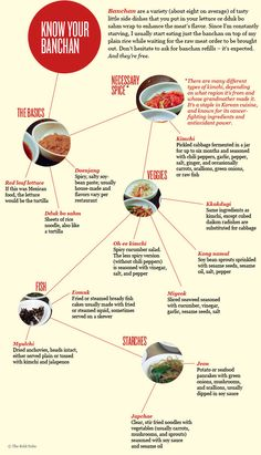 Banchan guide for Korean BBQ