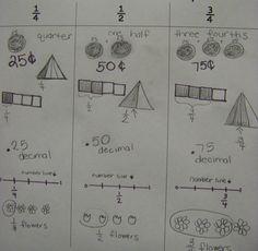Ways to represent fractions
