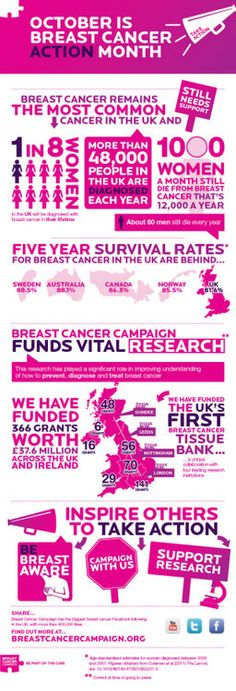 Breast cancer infographic from Breast Cancer Campaign (BCCampaign) on Twitter