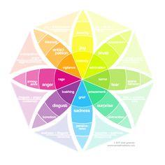 Plutchik's emotion wheel.