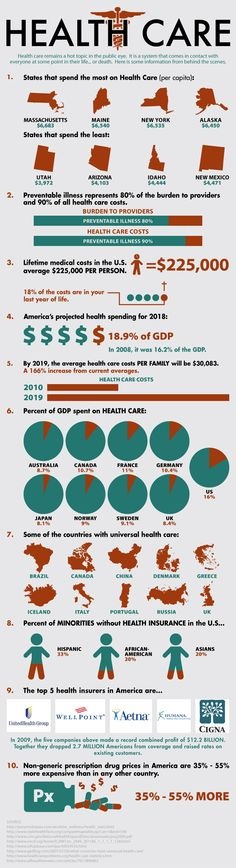 Who spends more on healthcare (infographic)
