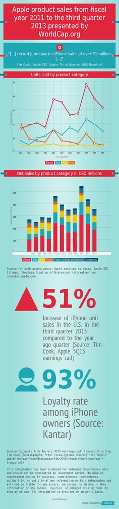 Apple Product Sales Still Surprisingly Potent #infographic