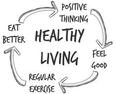 Healthy eating, fitness, and positive thinking all work together. Daily tasks: Wake up and think positive results. Create a vision board. Meditate. Say positive affirmations over your life. Eat healthy, cook nutritious meals, Choose a healthy food versus an unhealthy food. Exercise at least 4 days a week.