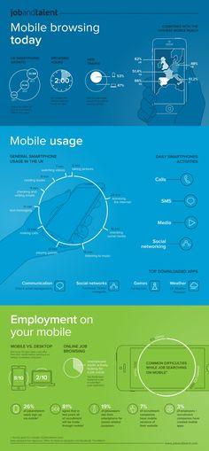 Mobile Browsing Today  #Infographic #MobileBrowsing #mobile #infografía
