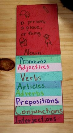 Mini Lapbook for Eight Parts of Speech - perfect for CC Essentials review!