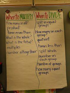 multiply vs. divide