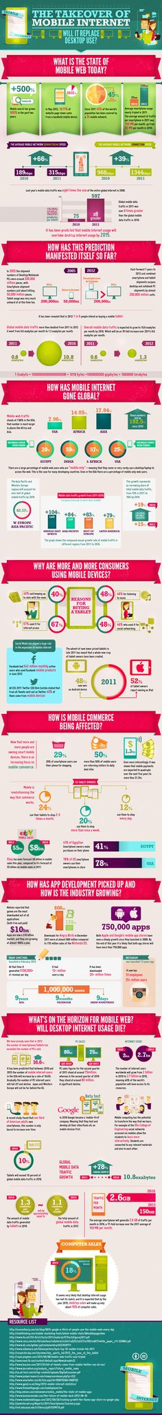 The takeover of mobile internet. #infographic #internet #mobile