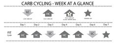 #CarbCycling: The Fit Cycle #HeidiPowell #ChrisPowell #ChooseMoreLoseMoreforLife