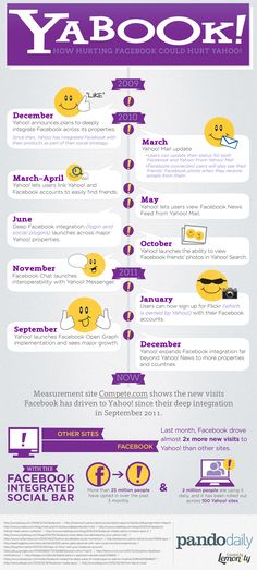 How hurting #facebook could hurt #yahoo #socialmedia #infographic