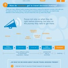 """""""Online Travel Booking Trends: Why Analytics Matters,"""" explores how today's travelers find and book travel online. #TravelTrend"""