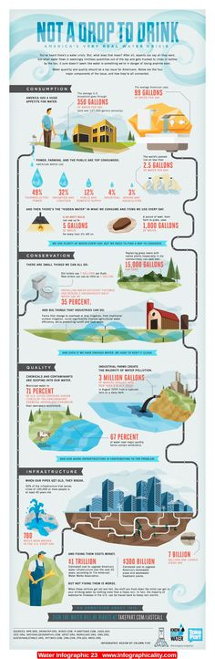 Water #Infographic #infografía