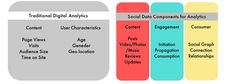 Social Data Components for #Analytics