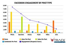 Optimizing Facebook Engagement – Text, Links, Photos or Videos? | Social Media Today
