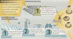 How solar works.