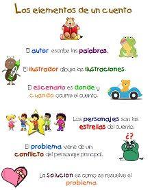 Los elementos de un cuento en español.