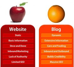 Websites vs. Blogs: which one is better and why