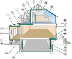 "Examples of where to insulate. 1. In unfinished attic spaces, insulate between and over the floor joists to seal off living spaces below. (1A) attic access door  2. In finished attic rooms with or without dormer, insulate (2A) between the studs of ""knee"" walls, (2B) between the studs and rafters of exterior walls and roof, (2C) and ceilings with cold spaces above. (2D) Extend insulation into joist space to reduce air flows.  3. All exterior walls, including (3A) walls between living spaces and …"