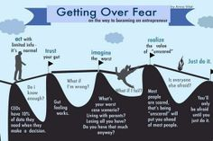Getting over fear #management #DecisionMaking