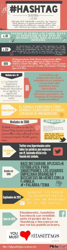 La historia del hashtag #infografia