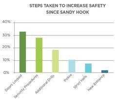 Steps taken to increase school safety since Sandy Hook