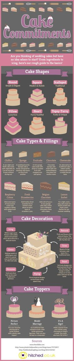 Wedding Cake Commitments; an infographic detailing wedding cake styles, shapes, flavours and decorative ideas.