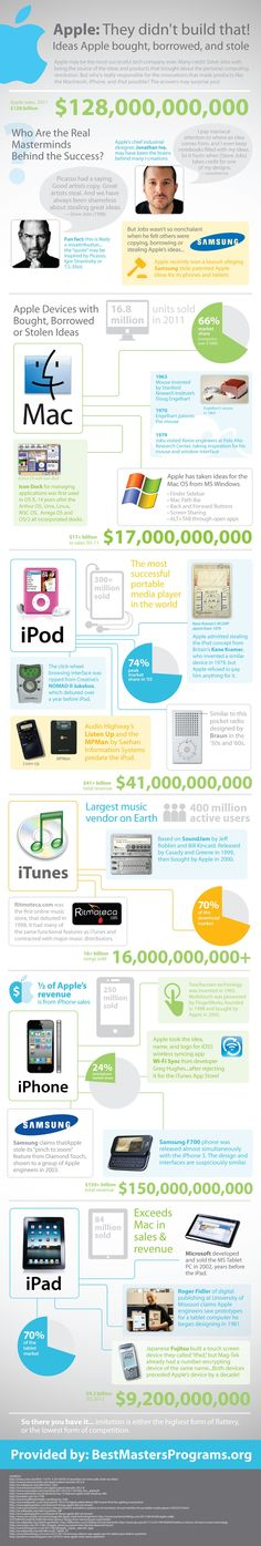 Apple Stolen Ideas Infographic