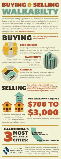 Buying & Selling Walkability (Infographic via the California Association of Realtors)