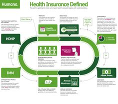 Health Insurance can be confusing! Check out this infographic from #humanaone that defines basic health insurance terms.