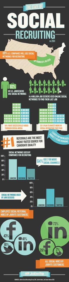 The State Of Social Recruiting in 2011 Infographic