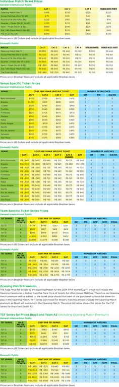 Fifa World Cup 2014: Prices and Matches
