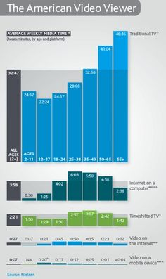How People Watch TV Online And Off   TechCrunch