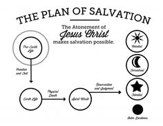 Plan of Salvation graphic, for Missionaries, Primary, YM/YW or FHE. Full page, easy to print or color.