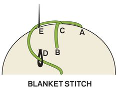Blanket Stitch    From the back of your fabric pull your needle up at A, form a reverse L shape with the thread, and hold angle of L shape in place with your thumb. Push your needle down at B, come up at C, and, crossing over the trailing thread to secure the stitch, again form a reverse L shape with the thread. Push your needle down at D and come up at E to secure the stitch.