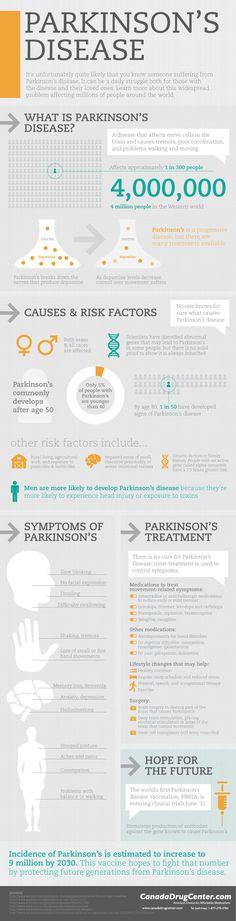 Parkinson's Disease #Infographics #parkinsons #caregiver