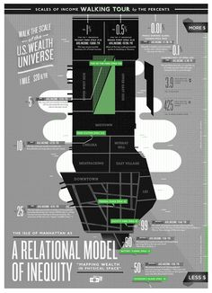 "Manhattan as ""A Relational Model of Inequity"" — infographic by Kelli Anderson: http://goo.gl/EC3Ay"