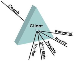 Coaching PRISM model - Potential Reality, Insights, Shift Status, Monitor >> the road to change