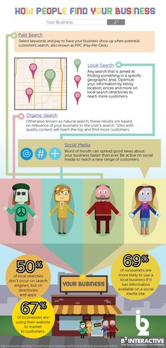 How People Find Your Business   #Infographic #Business #OnlineBusiness