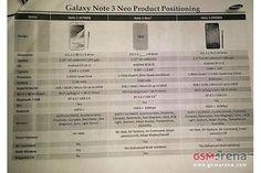 http://o.aolcdn.com/hss/storage/adam/b496851094b06646c6bf03726417291d/note-3-neo-2014-01-09-02_thumbnail.jpgSamsung leak points to cut-down Galaxy Note 3 'Neo' with six-core CPU - http://ecgadget.com/2014/01/samsung-leak-points-to-cut-down-galaxy-note-3-neo-with-six-core-cpu/