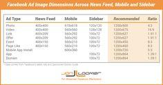 Facebook Image Dimensions for 9 Ad Types Across Desktop and Mobile #facebook #facebookmarketing #facebookads